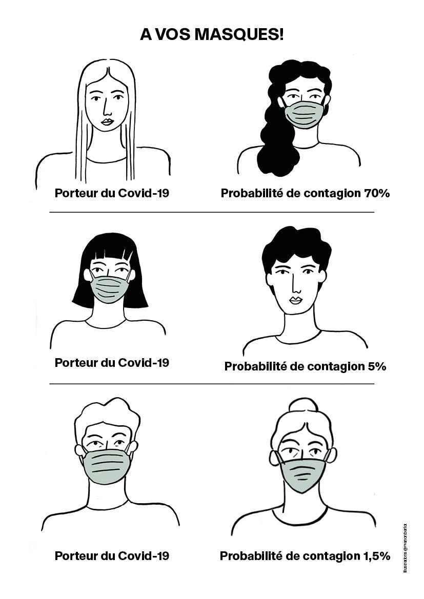 civid 19 consignes pour le port du masque