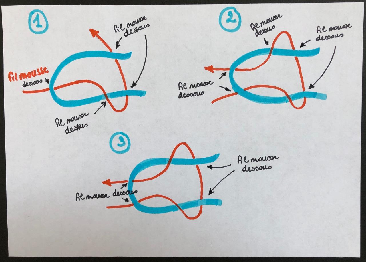 schéma noeud plat technique du lasso pour enfiler facilement un fil mousse